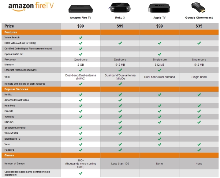 Amazon Fire TV 04