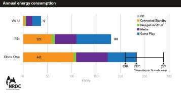 Annual energy consumption HR