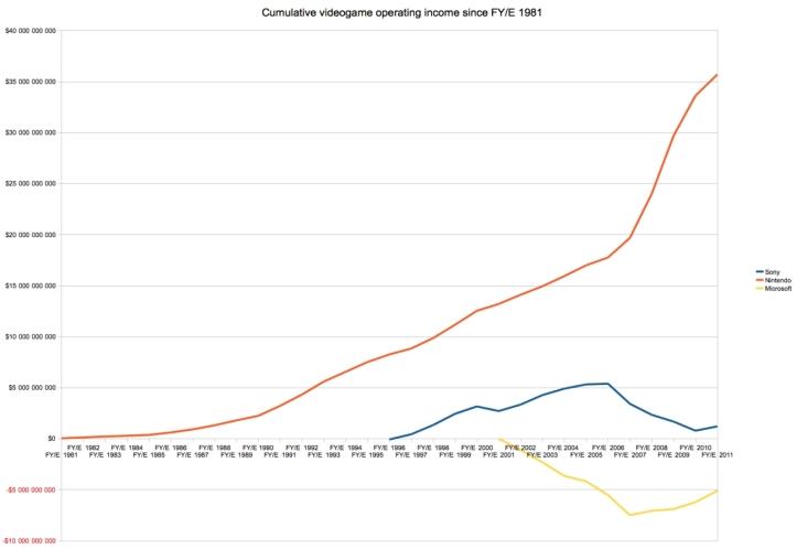Beneficis nets videojocs companyies des de 1981