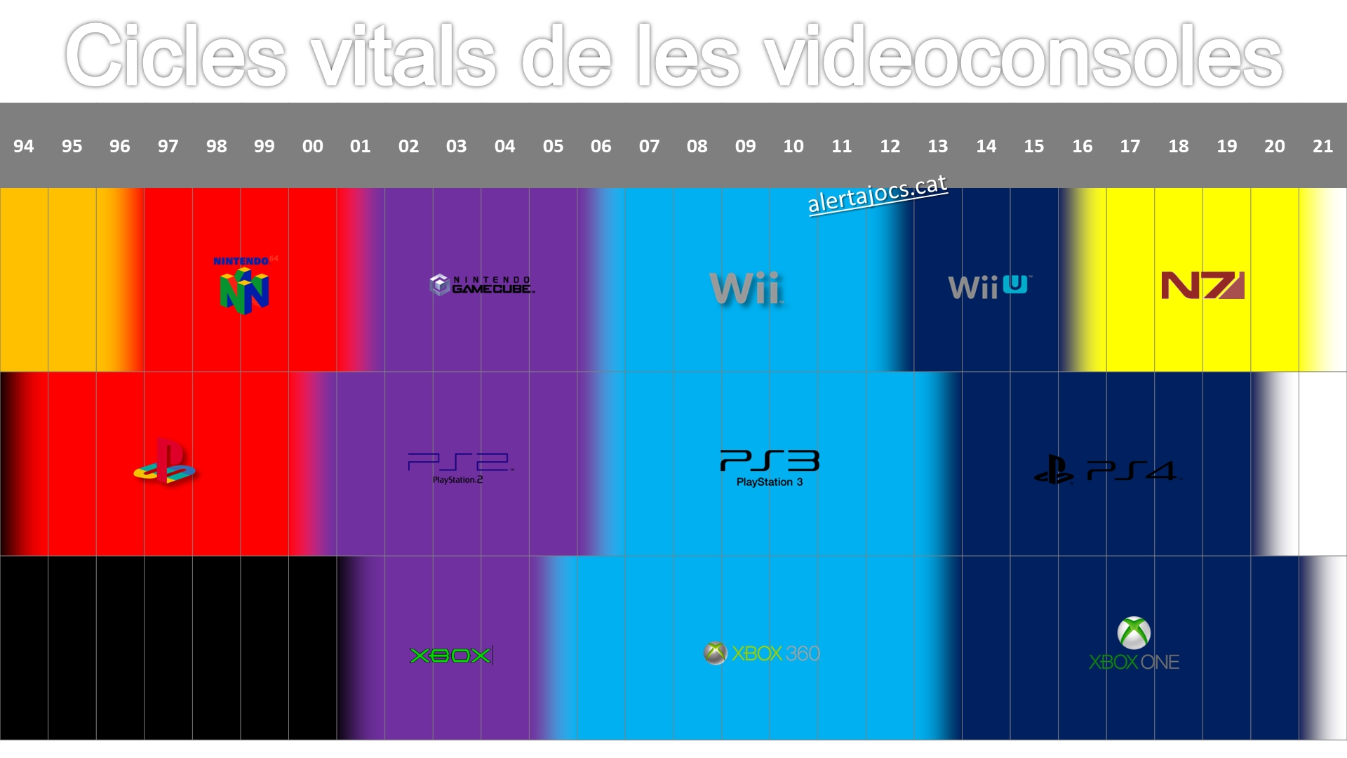cicle vital videoconsoles 01